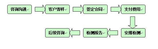 禾川化工技术服务流程如下