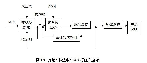 3.1PC-ABS合金概述 ABS的性能介于通用塑料与工程塑料之间,其抗冲击性能良好,基本不具有缺口敏感性,流动性优良,价格较便宜,因此应用广泛。但其耐热性和耐候性差,力学性能不够理想,故导致其应用受限。ABS可以通过乳液接枝法、乳液掺混法、乳液本体聚合法和连续本体聚合法等多种聚合方法获得。 PC和ABS的合金可以克服两种原料自身的缺点,发扬对方的优点,将两者共混后,其一可以提高ABS的耐热性、冲击和拉伸强度,其二可以降低聚碳酸酯熔体粘度,改善加工性能,降低了PC缺口敏感性,改善了PC应力开裂状况,降低了