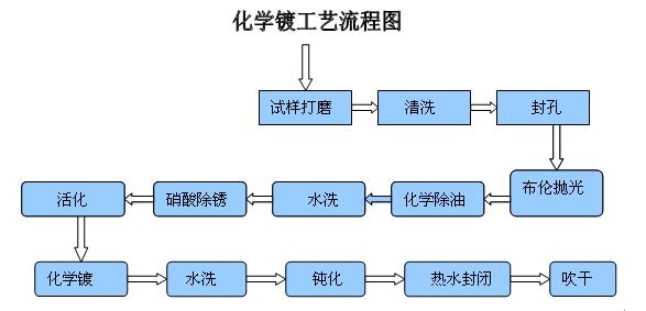 化学镀的工艺流程图